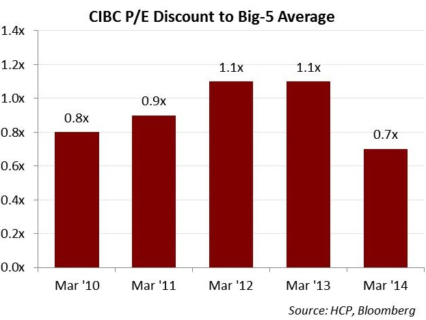 why-cibc-needs-a-visible-capital-allocation-strategy