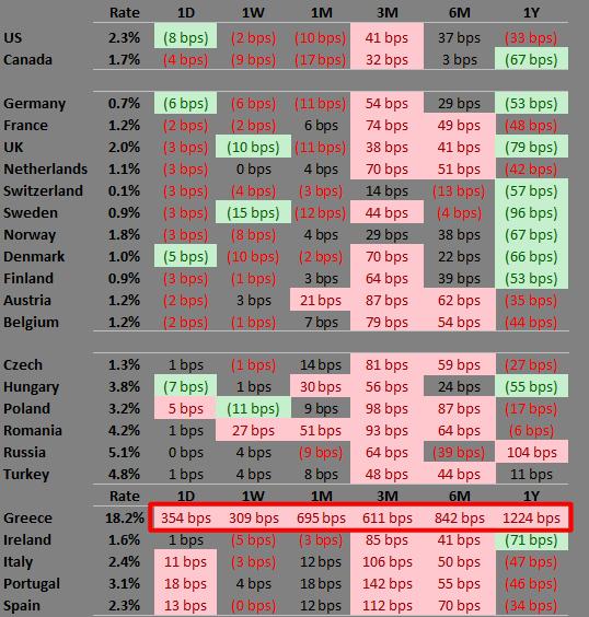 on-greece-european-fixed-income-markets-remain-calm