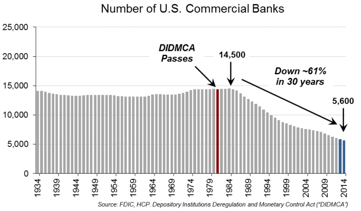 revisiting-100-bank-mergers-3-years-later