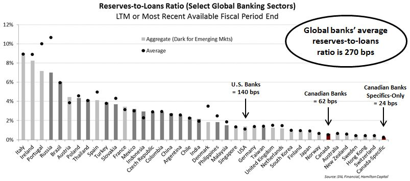 canadian-banks-are-sectoral-allowances-the-solution-to-low-reserve-ratios