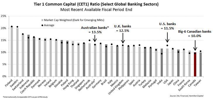 canadian-banks-are-falling-global-reservecapital-rankings-increasing-regulatory-risk