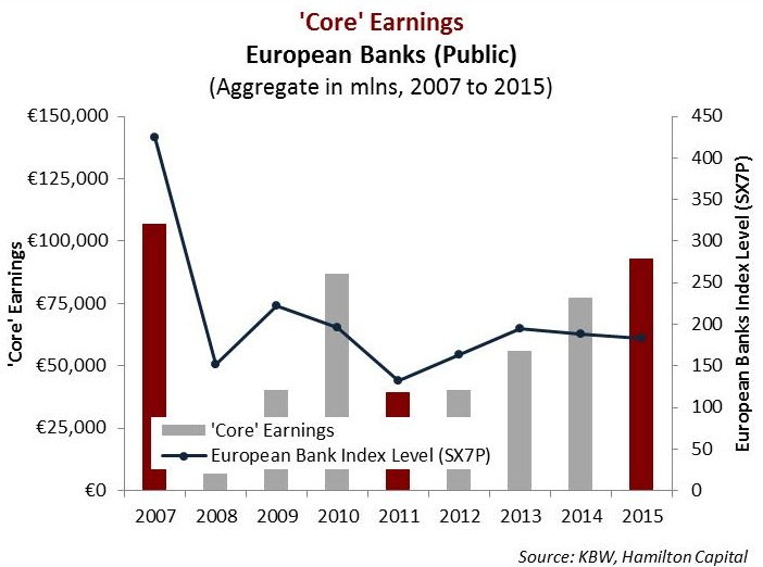 european-banks-sector-profitability-almost-normal-reaching-e90-bln-in-2015
