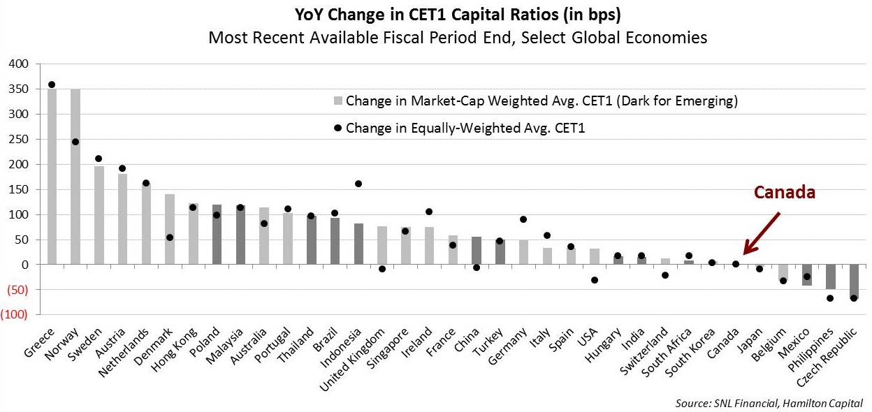 on-capital-canadian-banks-continue-to-lose-ground-vs-global-peers