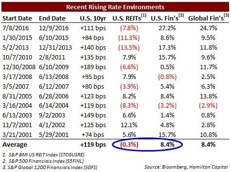 are-reits-set-to-underperform-the-financials
