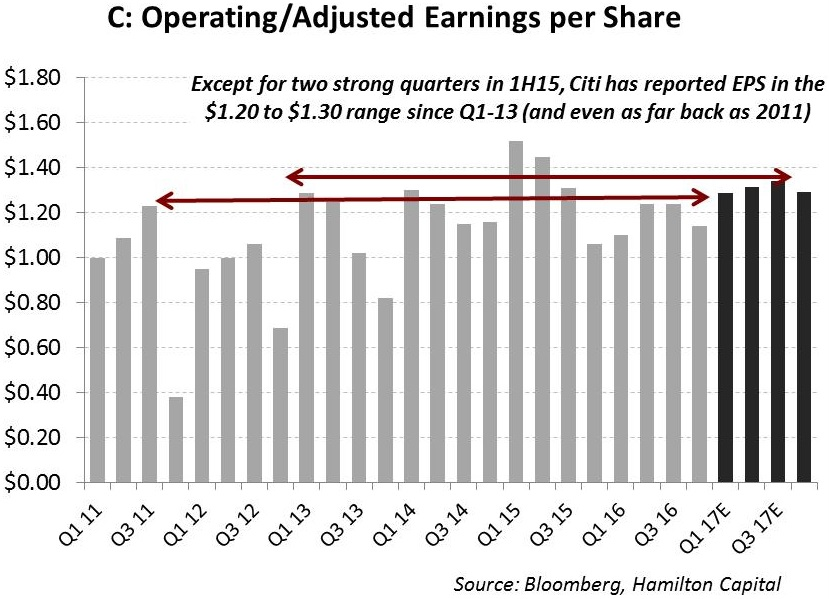 u-s-banks-another-tough-quarter-for-mega-caps-as-all-four-experience-negative-qq-eps-growth-and-four-year-near-zero-growth-trend-persists