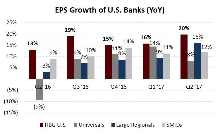 2017-09-05-hbg-eps-growth-for-u-s-bank-portfolio