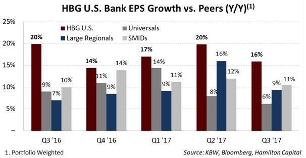 2017-11-16-hbgs-u-s-bank-portfolio