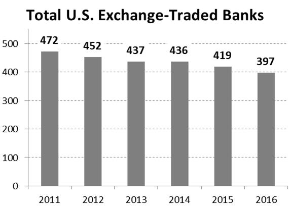 u-s-bank-mergers-in-two-charts