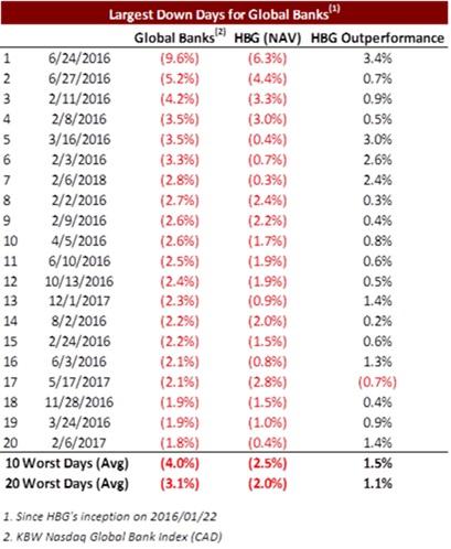 2018-02-26-hbgs-u-s-banks-portfolio-posts-19-eps-growth-y-y