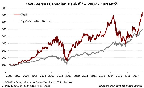 2018-03-06-u-s-canadian-banks-using-cwb