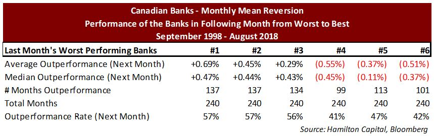 canadian-banks-using-a-mean-reversion-strategy
