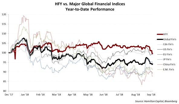 hbg-hfy-outperforming-almost-everything-in-a-sea-of-red